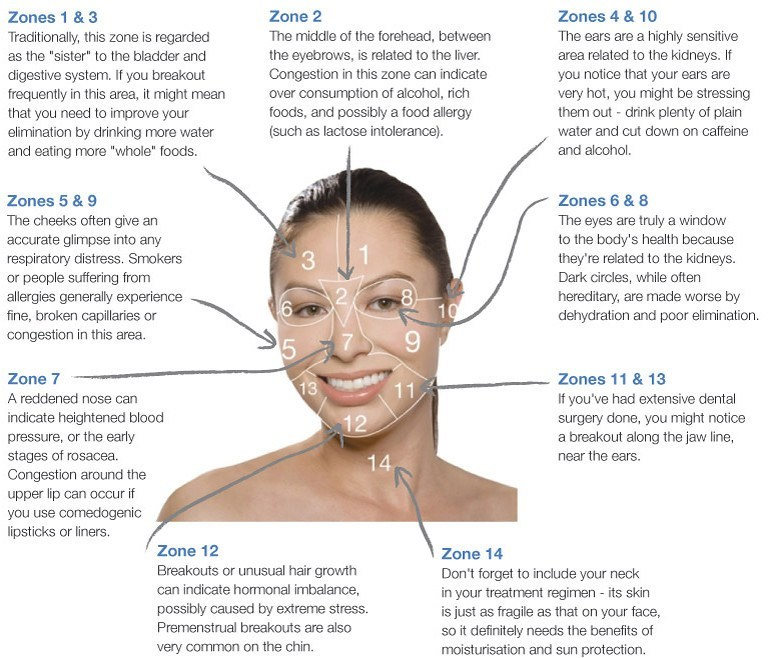 face-mapping for acne and skincare